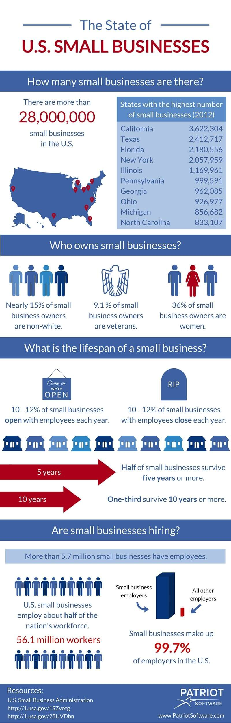 The State of Small Businesses in the U.S. Infographic