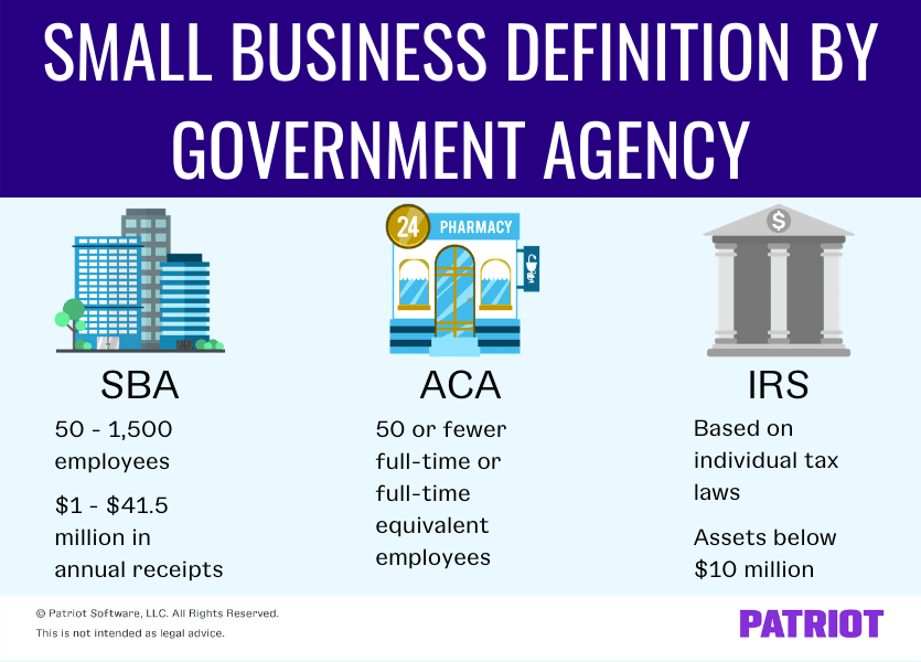 Small business definition by government agency. SBA definition is 50 to 1,500 employees and $1 to $41.5 million in annual receipts. ACA definition is 50 or fewer full-time or full-time equivalent employees. IRS definition is based on individual tax laws and businesses with assets below $10 million.